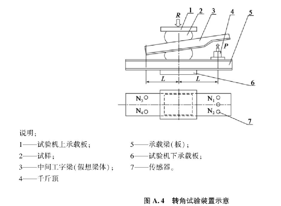 桥梁板式橡胶支座转角测试机试验原理