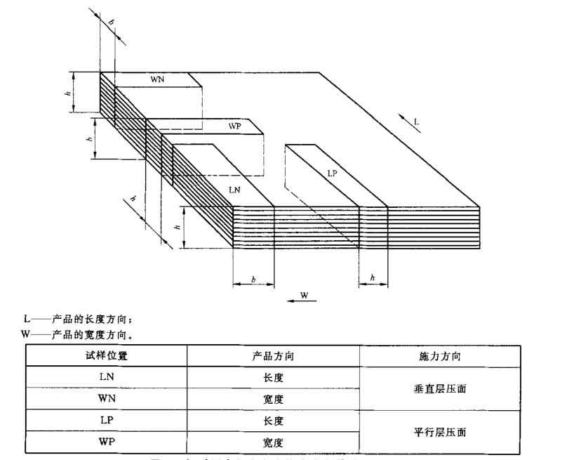 塑料材料抗弯强度测试机对材料的要求